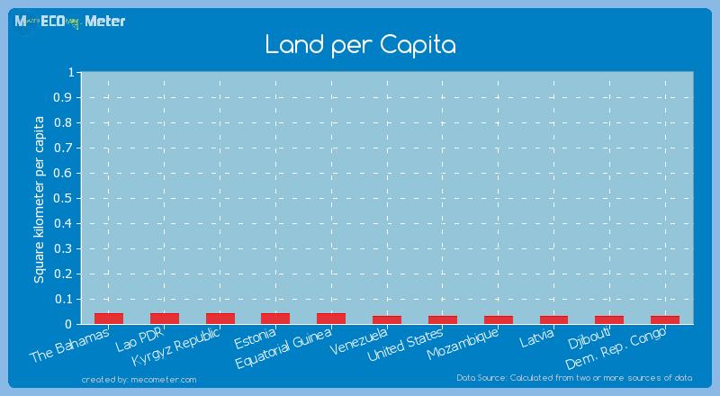 Land per Capita of Dem. Rep. Congo