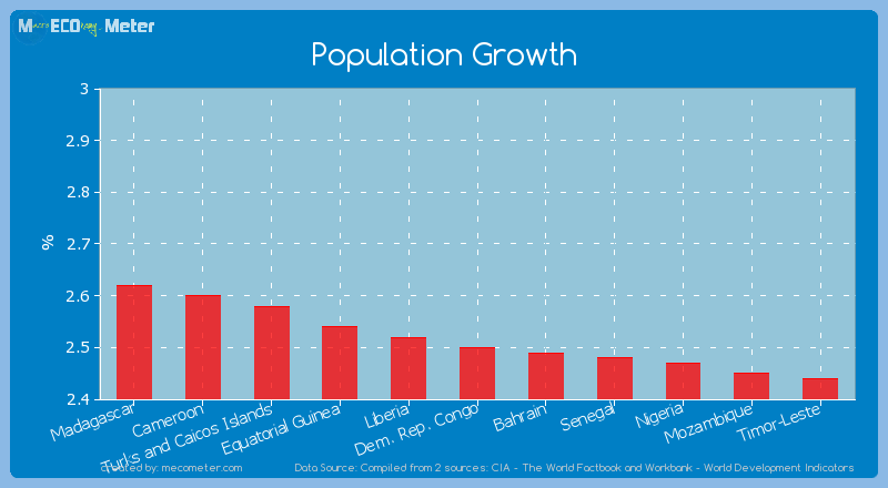 Population Growth of Dem. Rep. Congo