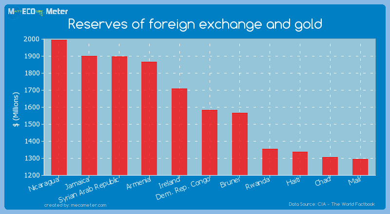 Reserves of foreign exchange and gold of Dem. Rep. Congo