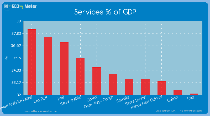 Services % of GDP of Dem. Rep. Congo