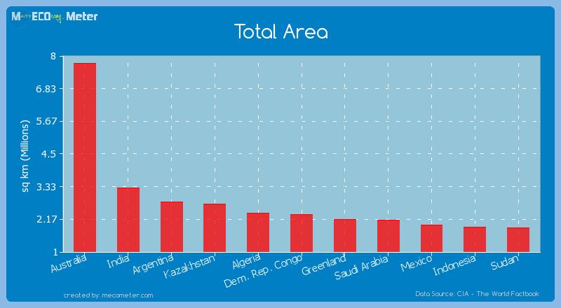 Total Area of Dem. Rep. Congo