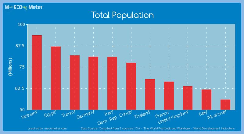 Total Population of Dem. Rep. Congo