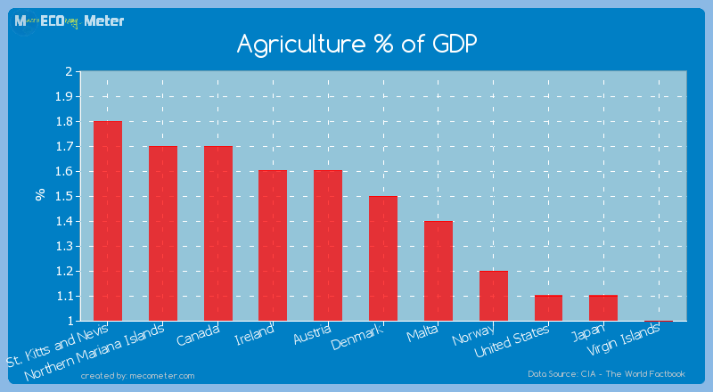Agriculture % of GDP of Denmark