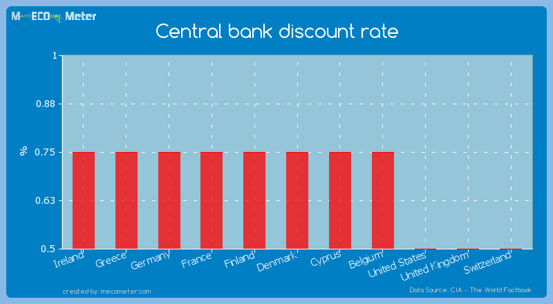 Central bank discount rate of Denmark
