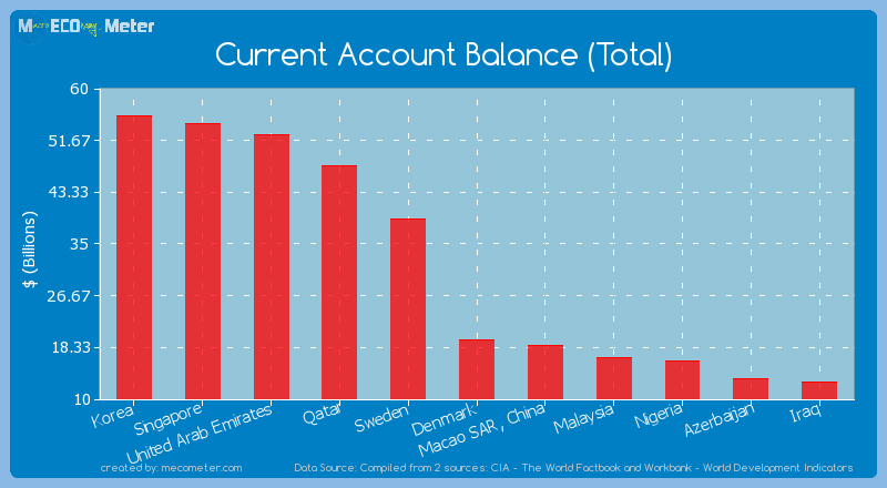 Current Account Balance (Total) of Denmark
