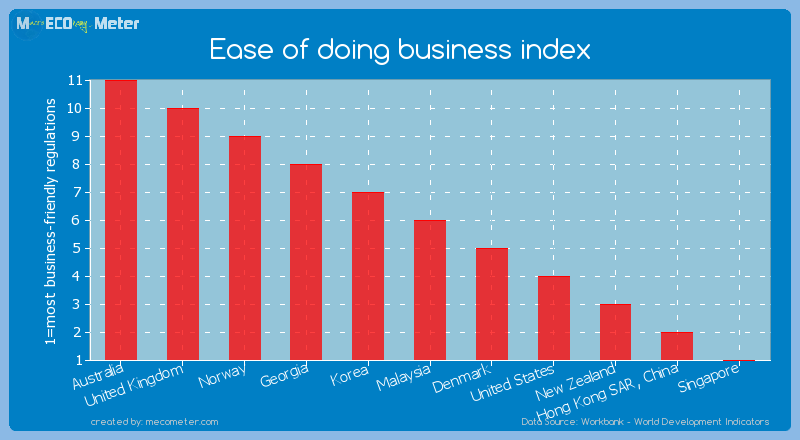 Ease of doing business index of Denmark
