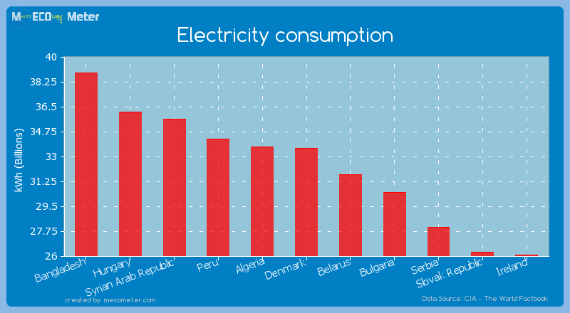 Electricity consumption of Denmark