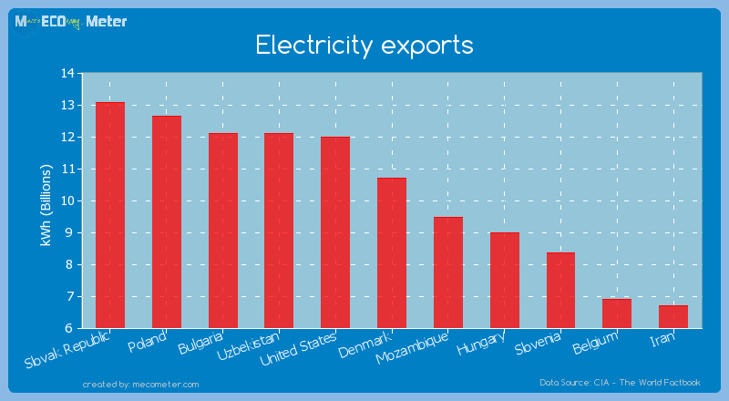 Electricity exports of Denmark