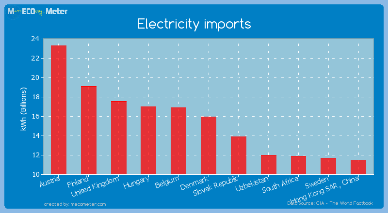 Electricity imports of Denmark