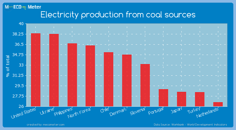 Electricity production from coal sources of Denmark