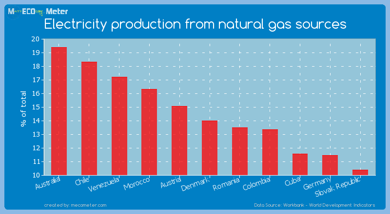 Electricity production from natural gas sources of Denmark