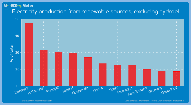 Electricity production from renewable sources, excluding hydroel of Denmark