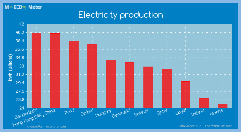 Electricity production of Denmark