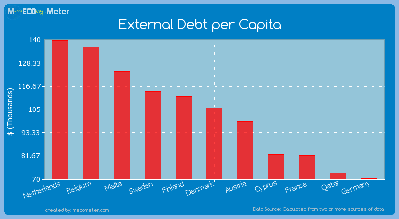 External Debt per Capita of Denmark