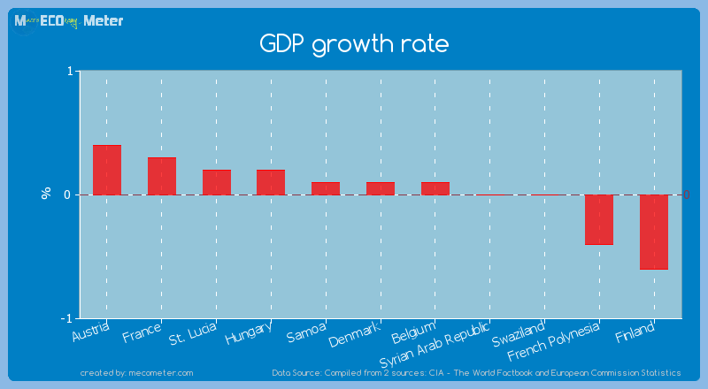 GDP growth rate of Denmark