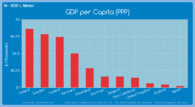 GDP per Capita (PPP) of Denmark