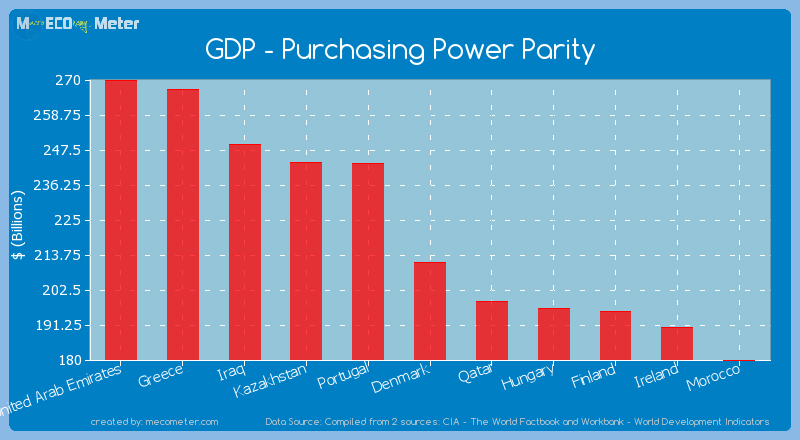 GDP - Purchasing Power Parity of Denmark