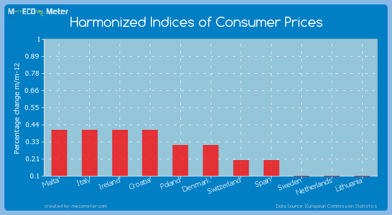 Harmonized Indices of Consumer Prices of Denmark
