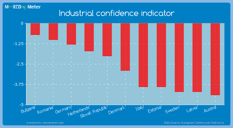 Industrial confidence indicator of Denmark