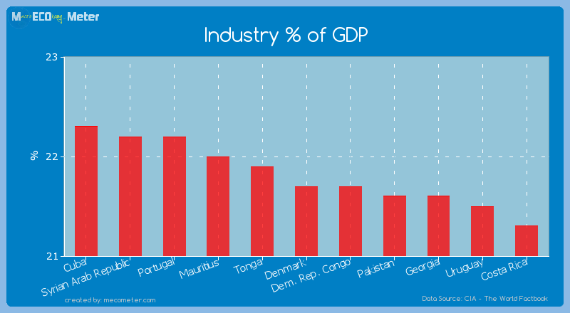 Industry % of GDP of Denmark