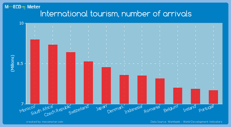 International tourism, number of arrivals of Denmark