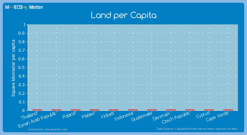 Land per Capita of Denmark