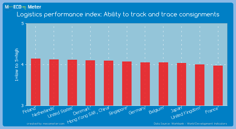 Logistics performance index: Ability to track and trace consignments of Denmark