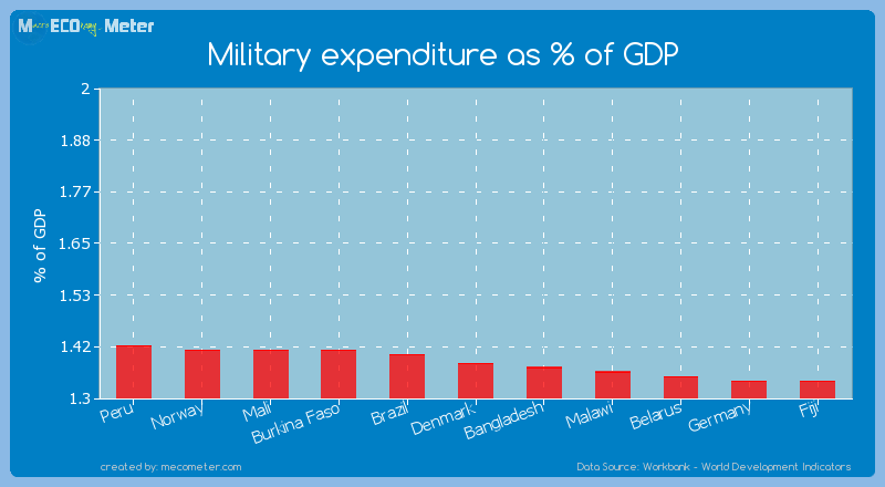 Military expenditure as % of GDP of Denmark