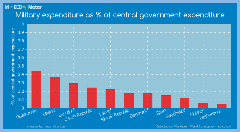 Military expenditure as % of central government expenditure of Denmark