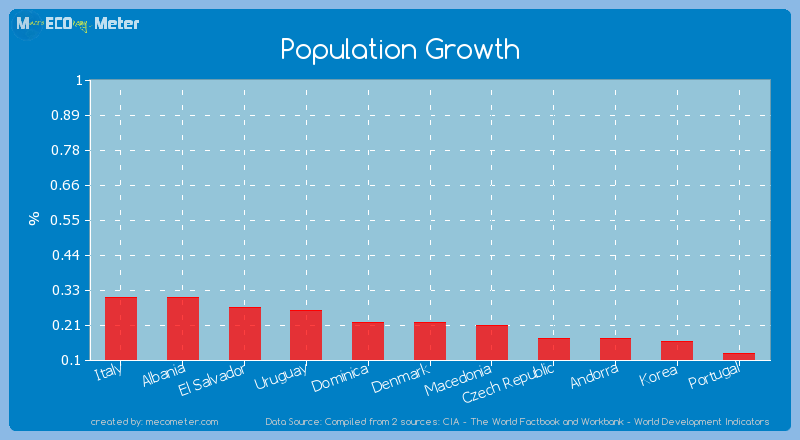 Population Growth of Denmark