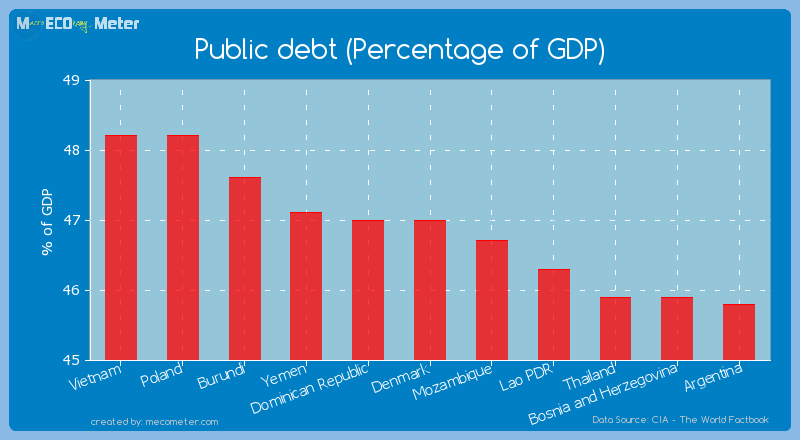 Public debt (Percentage of GDP) of Denmark