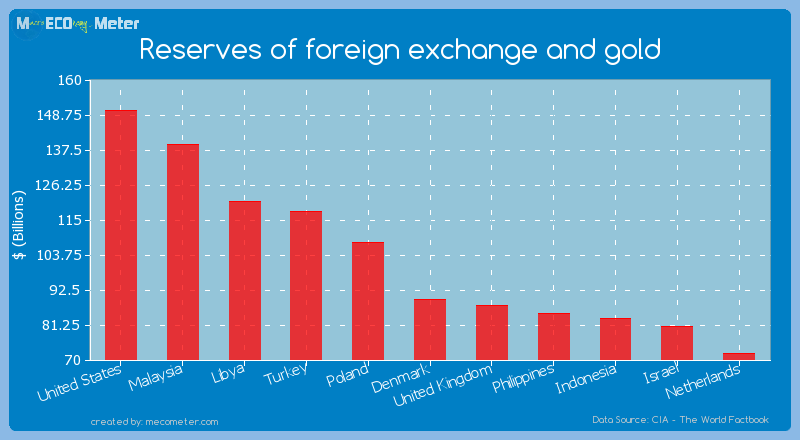 Reserves of foreign exchange and gold of Denmark