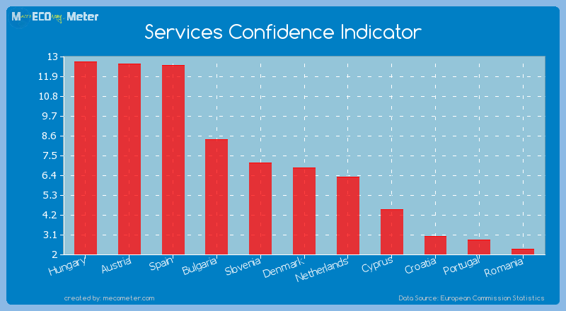 Services Confidence Indicator of Denmark