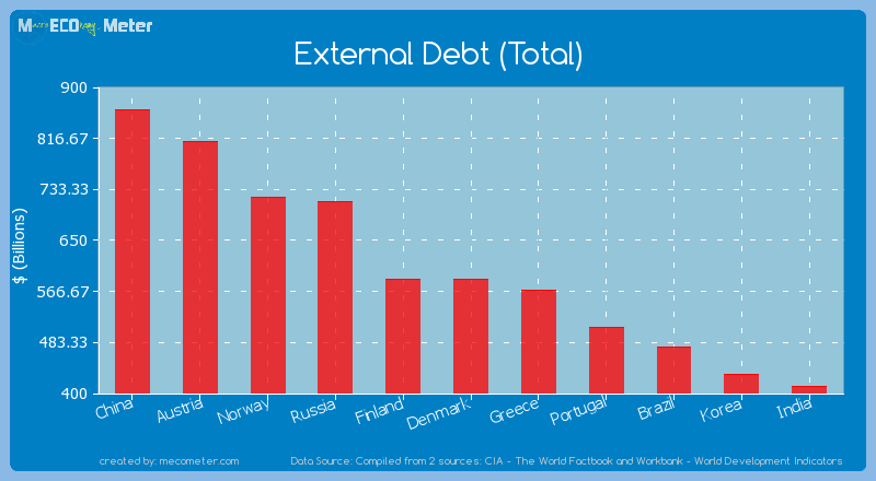 External Debt (Total) of Denmark
