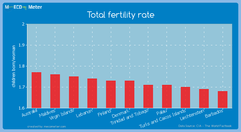 Total fertility rate of Denmark