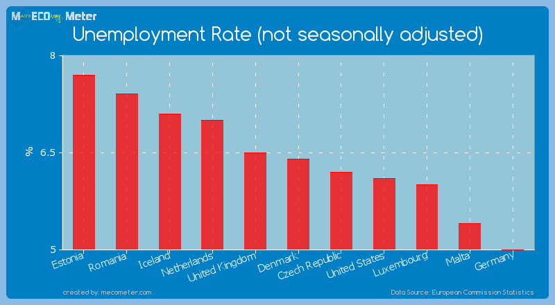 Unemployment Rate (not seasonally adjusted) of Denmark