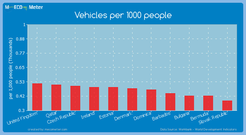 Vehicles per 1000 people of Denmark
