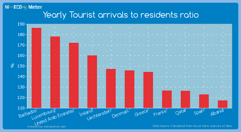 Yearly Tourist arrivals to residents ratio of Denmark