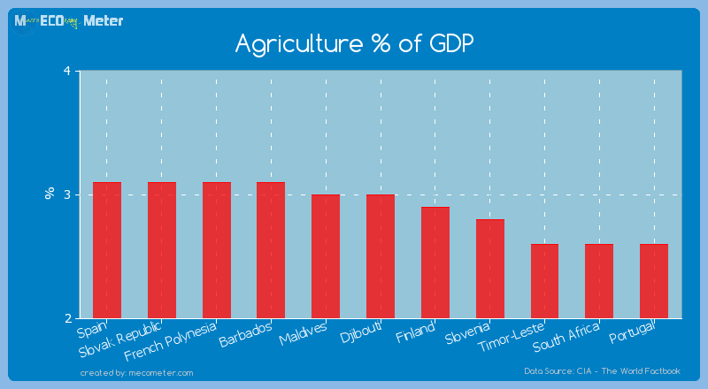 Agriculture % of GDP of Djibouti