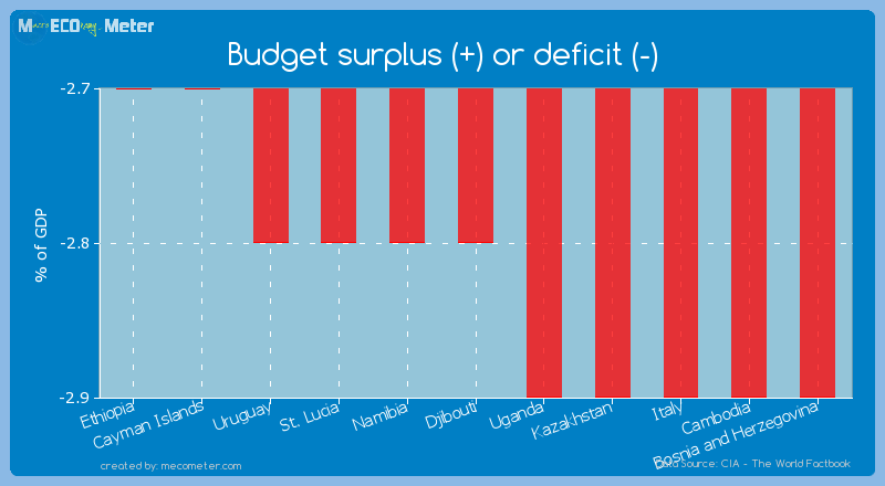 Budget surplus (+) or deficit (-) of Djibouti