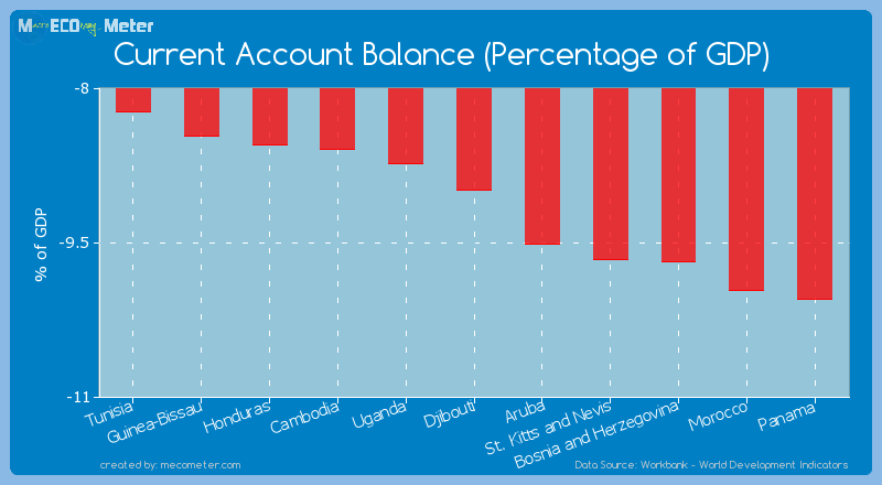 Current Account Balance (Percentage of GDP) of Djibouti