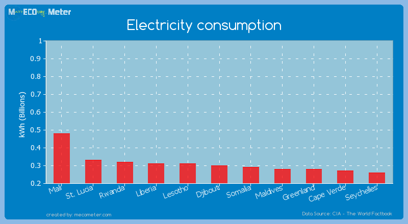 Electricity consumption of Djibouti