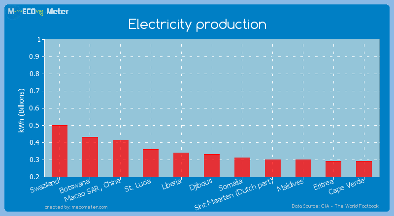 Electricity production of Djibouti
