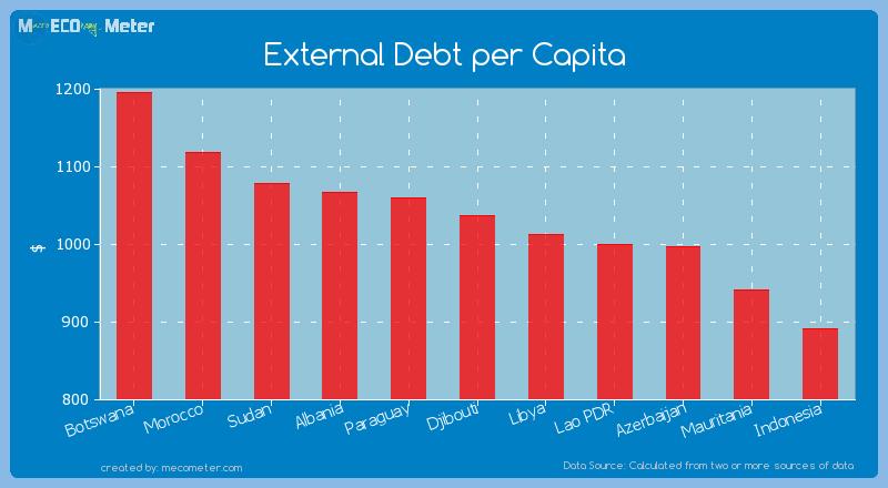 External Debt per Capita of Djibouti