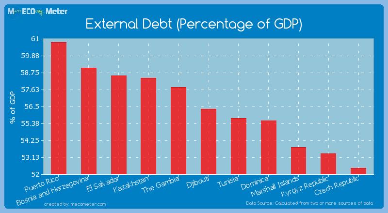 External Debt (Percentage of GDP) of Djibouti