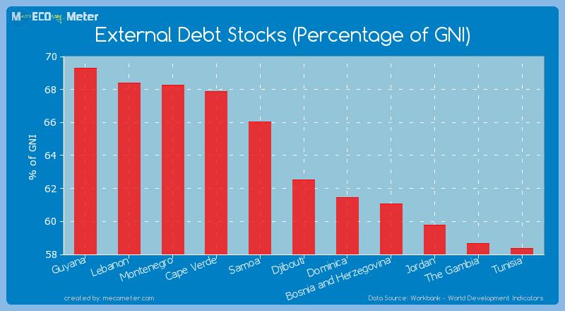 External Debt Stocks (Percentage of GNI) of Djibouti