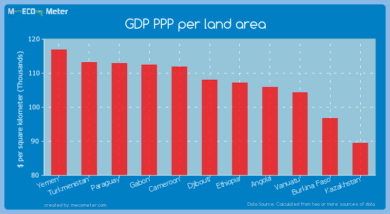 GDP PPP per land area of Djibouti