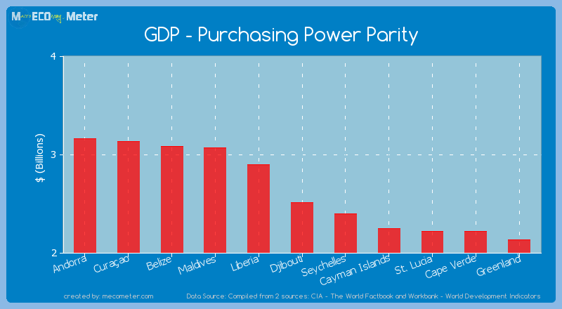 GDP - Purchasing Power Parity of Djibouti