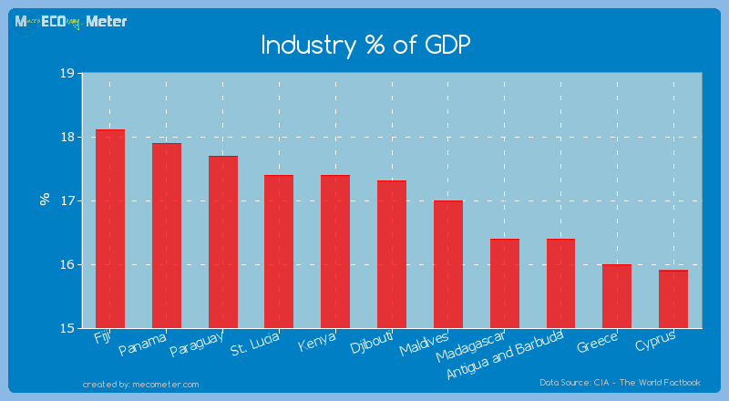 Industry % of GDP of Djibouti
