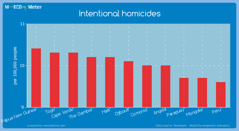 Intentional homicides of Djibouti